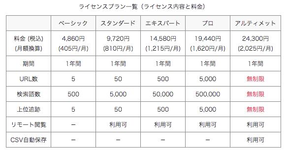 GRCの料金一覧ページ