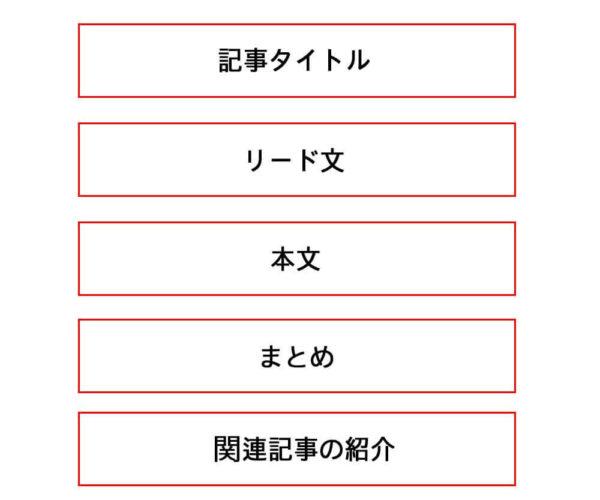 記事構成のイメージ