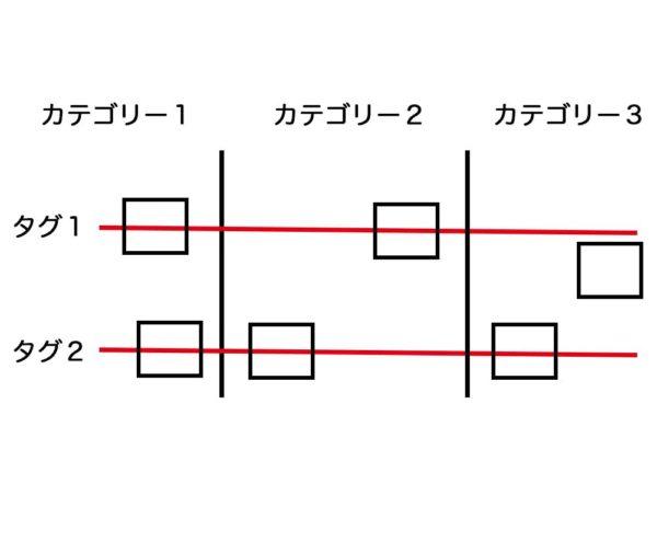 カテゴリーとタグの図解