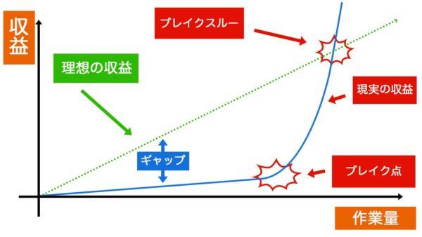 ブログの成功曲線グラフ