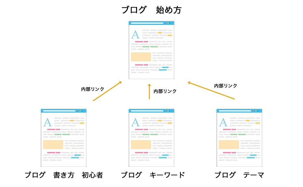 集客記事から収益記事への誘導図解