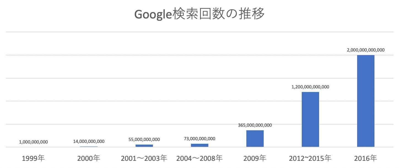 Google検索回数の推移グラフ
