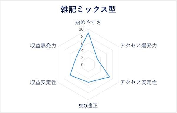 雑記ミックス型のレーダーチャート