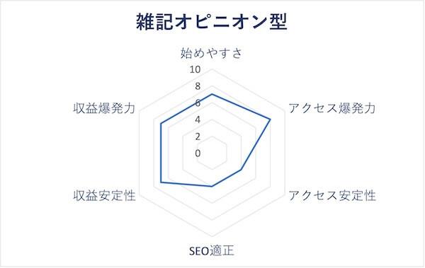 雑記オピニオン型のレーダーチャート
