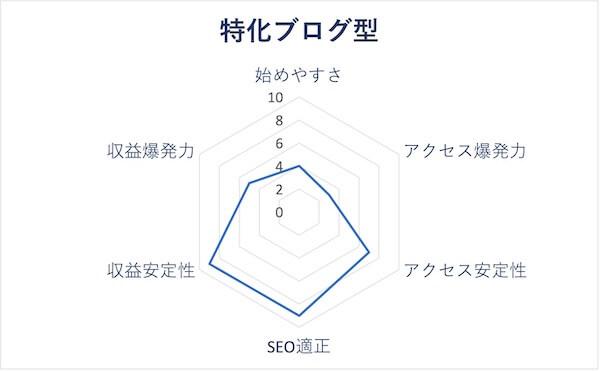 特化ブログ型のレーダーチャート