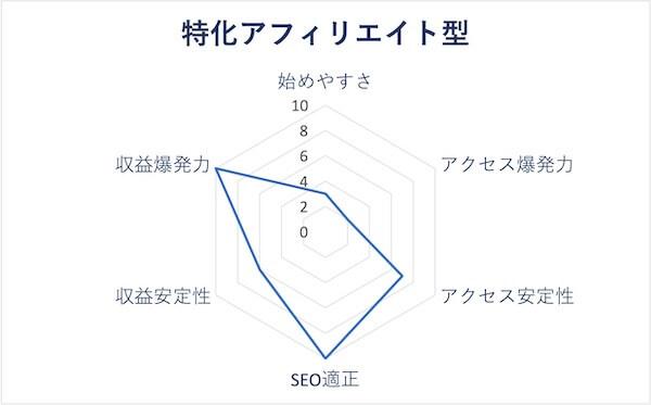 特化アフィリエイト型のレーダーチャート