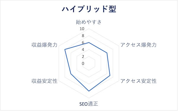 特化ハイブリッド型のレーダーチャート