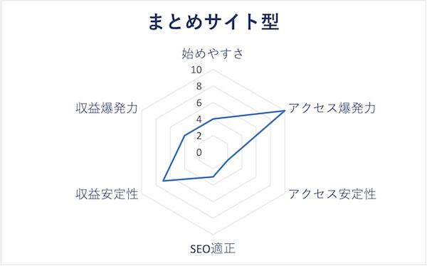 まとめサイト型のレーダーチャート