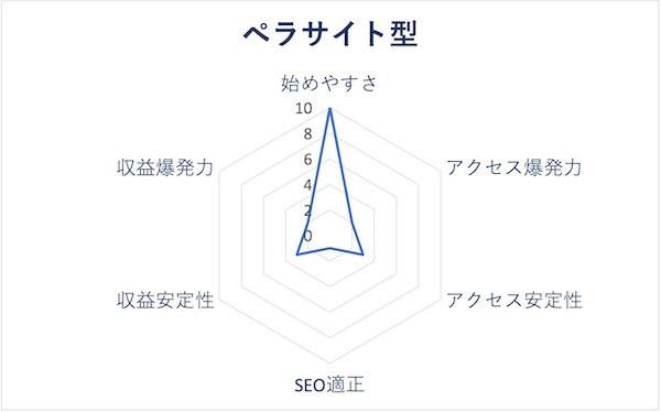 ペラサイト型のレーダーチャート
