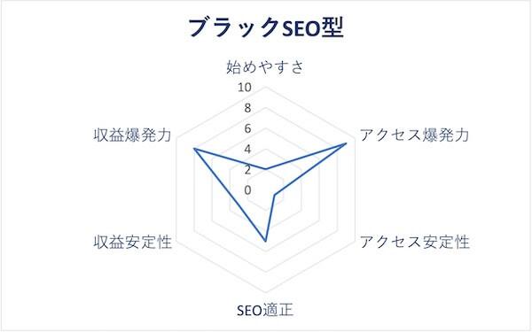 ブラックSEO型のレーダーチャート