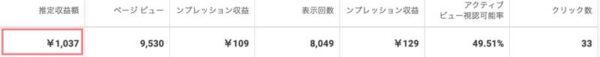 月1万PV達成時のGoogleアドセンス報酬画面