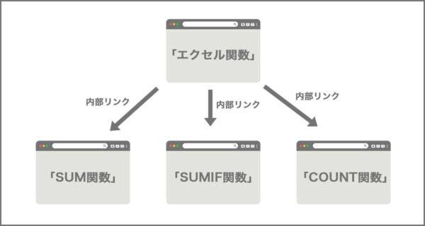 「エクセル関数」で上位表示させる図解